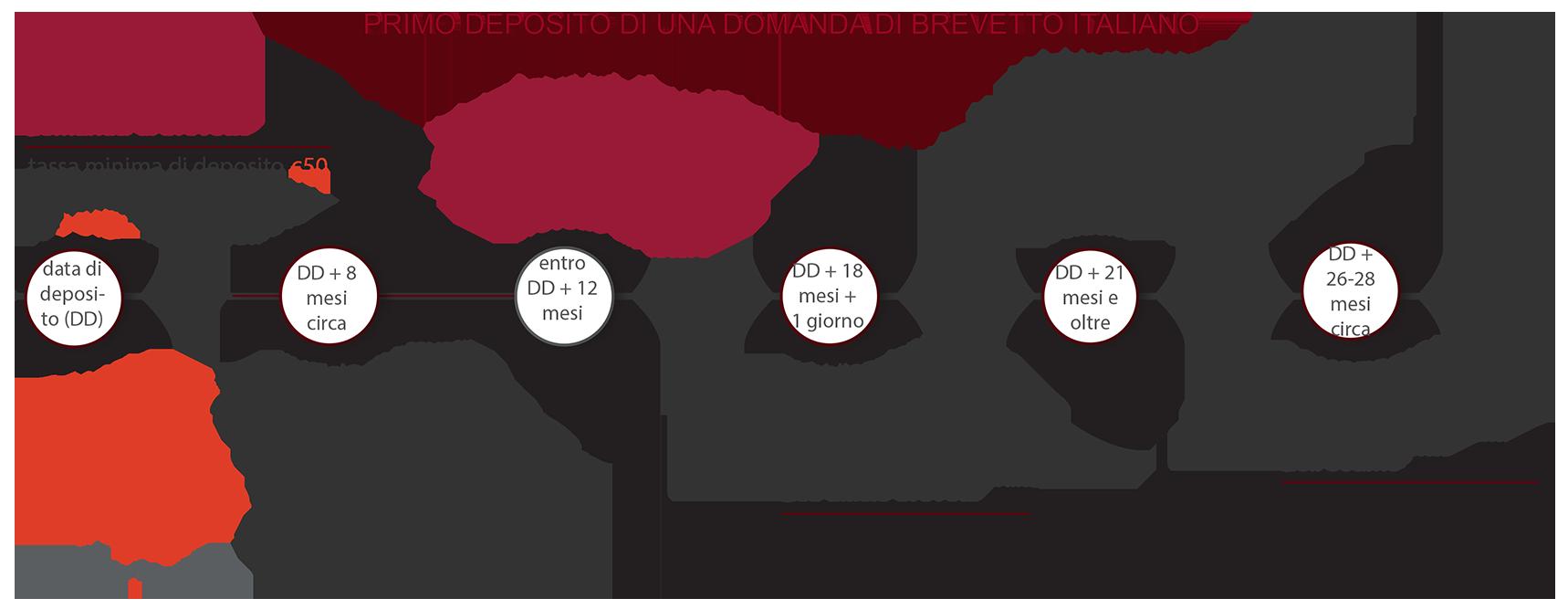 procedura di deposito di una domanda di brevetto italiano