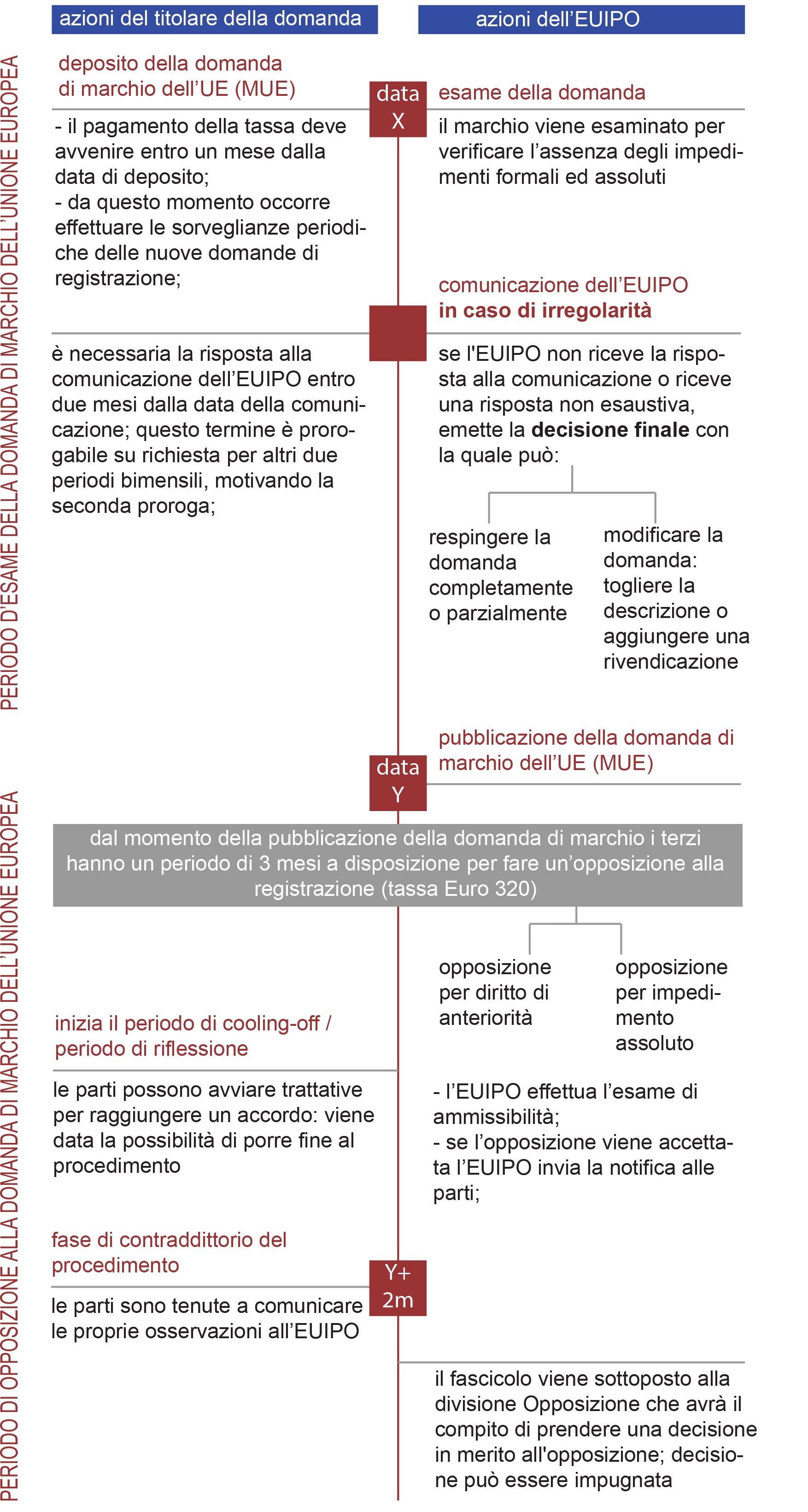 procedura di registrazione del marchio dell'UE