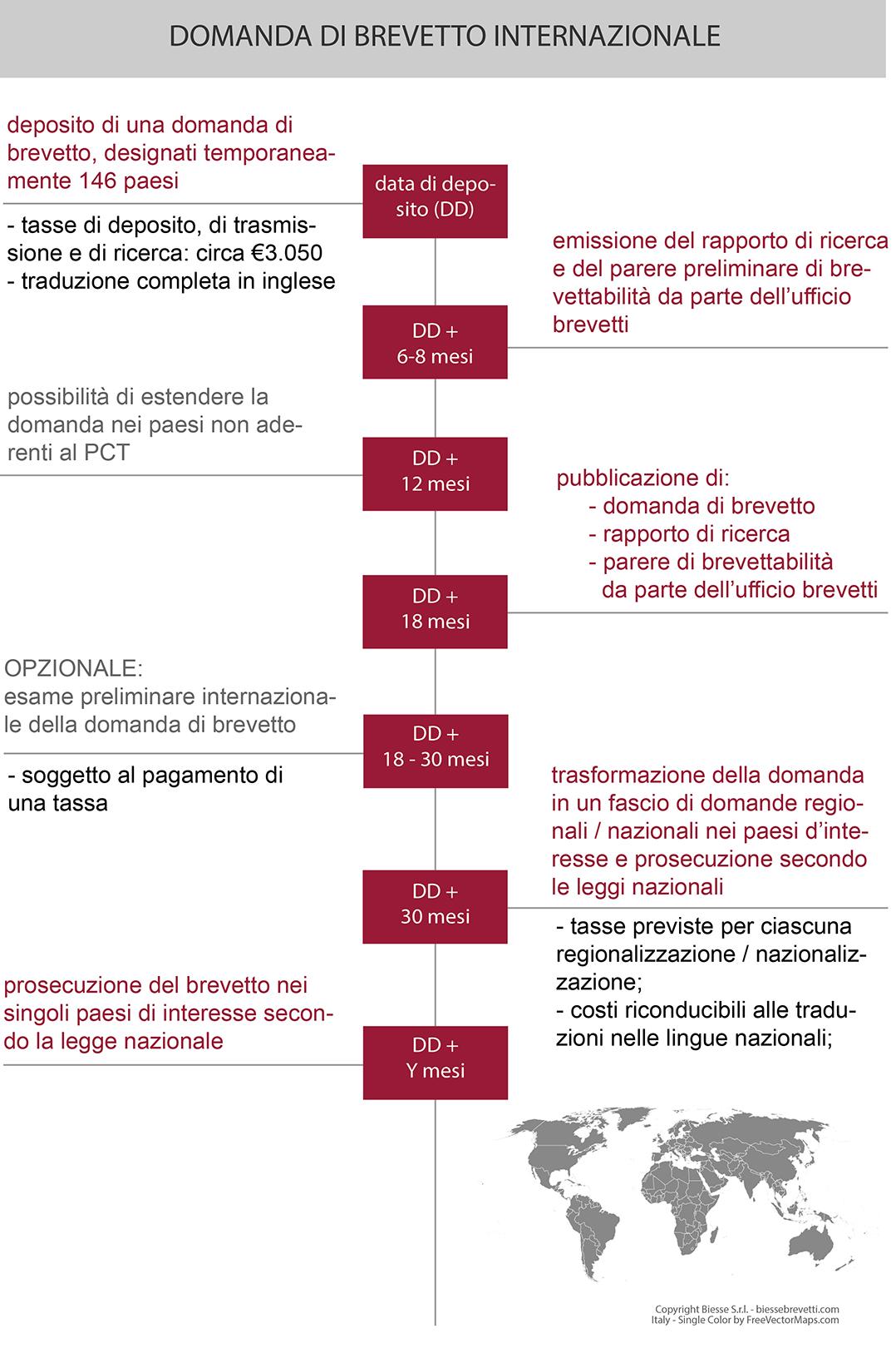 domanda-di-brevetto-internazionale