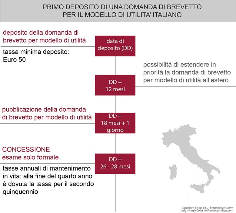 procedura di deposito di una domanda di brevetto per modello di utilità